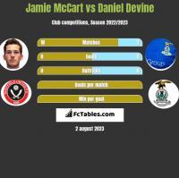 Jamie McCart vs Daniel Devine h2h player stats