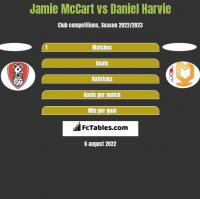Jamie McCart vs Daniel Harvie h2h player stats