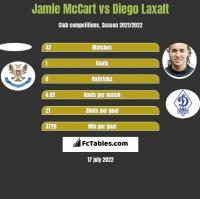Jamie McCart vs Diego Laxalt h2h player stats