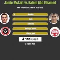 Jamie McCart vs Hatem Abd Elhamed h2h player stats