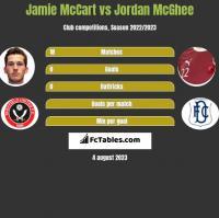 Jamie McCart vs Jordan McGhee h2h player stats