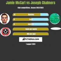 Jamie McCart vs Joseph Chalmers h2h player stats