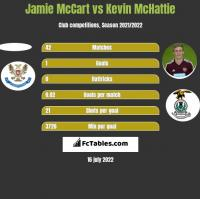 Jamie McCart vs Kevin McHattie h2h player stats
