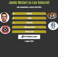 Jamie McCart vs Lee Ashcroft h2h player stats