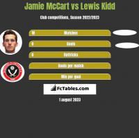 Jamie McCart vs Lewis Kidd h2h player stats