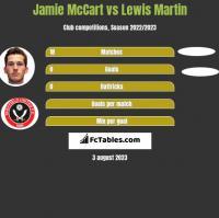 Jamie McCart vs Lewis Martin h2h player stats