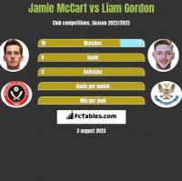 Jamie McCart vs Liam Gordon h2h player stats