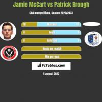 Jamie McCart vs Patrick Brough h2h player stats