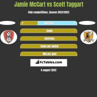 Jamie McCart vs Scott Taggart h2h player stats
