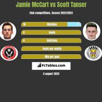 Jamie McCart vs Scott Tanser h2h player stats