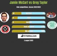 Jamie McCart vs Greg Taylor h2h player stats