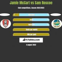 Jamie McCart vs Sam Roscoe h2h player stats