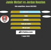 Jamie McCart vs Jordan Houston h2h player stats