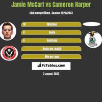 Jamie McCart vs Cameron Harper h2h player stats