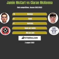 Jamie McCart vs Ciaran McKenna h2h player stats