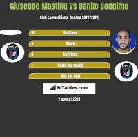 Giuseppe Mastinu vs Danilo Soddimo h2h player stats