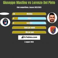 Giuseppe Mastinu vs Lorenzo Del Pinto h2h player stats