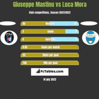 Giuseppe Mastinu vs Luca Mora h2h player stats