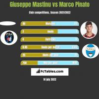 Giuseppe Mastinu vs Marco Pinato h2h player stats