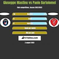 Giuseppe Mastinu vs Paolo Bartolomei h2h player stats