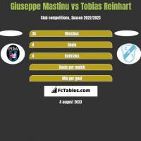 Giuseppe Mastinu vs Tobias Reinhart h2h player stats