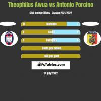 Theophilus Awua vs Antonio Porcino h2h player stats