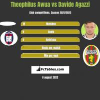 Theophilus Awua vs Davide Agazzi h2h player stats