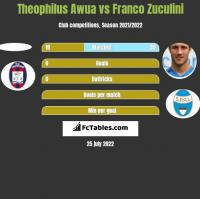 Theophilus Awua vs Franco Zuculini h2h player stats