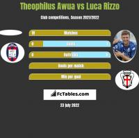 Theophilus Awua vs Luca Rizzo h2h player stats
