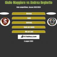 Giulio Maggiore vs Andrea Beghetto h2h player stats