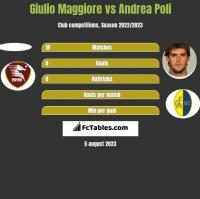 Giulio Maggiore vs Andrea Poli h2h player stats