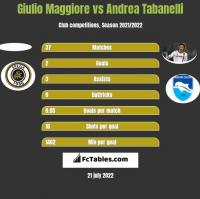 Giulio Maggiore vs Andrea Tabanelli h2h player stats