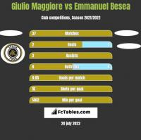 Giulio Maggiore vs Emmanuel Besea h2h player stats