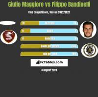 Giulio Maggiore vs Filippo Bandinelli h2h player stats