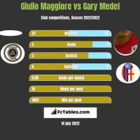 Giulio Maggiore vs Gary Medel h2h player stats