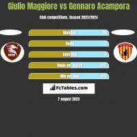 Giulio Maggiore vs Gennaro Acampora h2h player stats