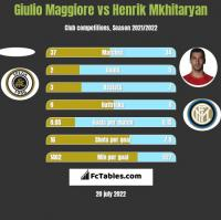 Giulio Maggiore vs Henrik Mkhitaryan h2h player stats