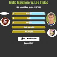 Giulio Maggiore vs Leo Stulac h2h player stats