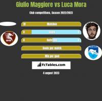 Giulio Maggiore vs Luca Mora h2h player stats