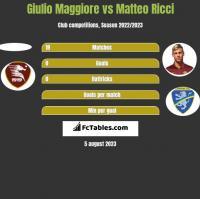 Giulio Maggiore vs Matteo Ricci h2h player stats