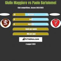 Giulio Maggiore vs Paolo Bartolomei h2h player stats
