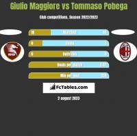 Giulio Maggiore vs Tommaso Pobega h2h player stats