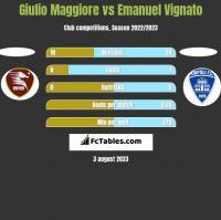 Giulio Maggiore vs Emanuel Vignato h2h player stats
