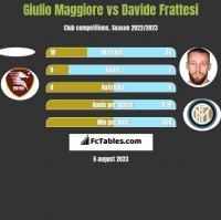 Giulio Maggiore vs Davide Frattesi h2h player stats