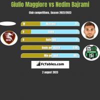Giulio Maggiore vs Nedim Bajrami h2h player stats