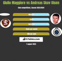 Giulio Maggiore vs Andreas Skov Olsen h2h player stats