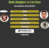 Giulio Maggiore vs Leo Sena h2h player stats