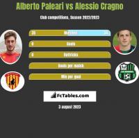 Alberto Paleari vs Alessio Cragno h2h player stats