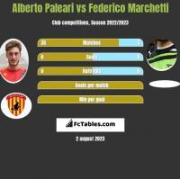 Alberto Paleari vs Federico Marchetti h2h player stats