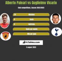 Alberto Paleari vs Guglielmo Vicario h2h player stats